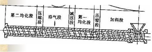 Φ90-Φ200橡胶排气式挤出机工作流程